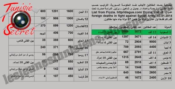 Terroristes en Syrie : l'Europe convoque les 7 pays arabes impliqués